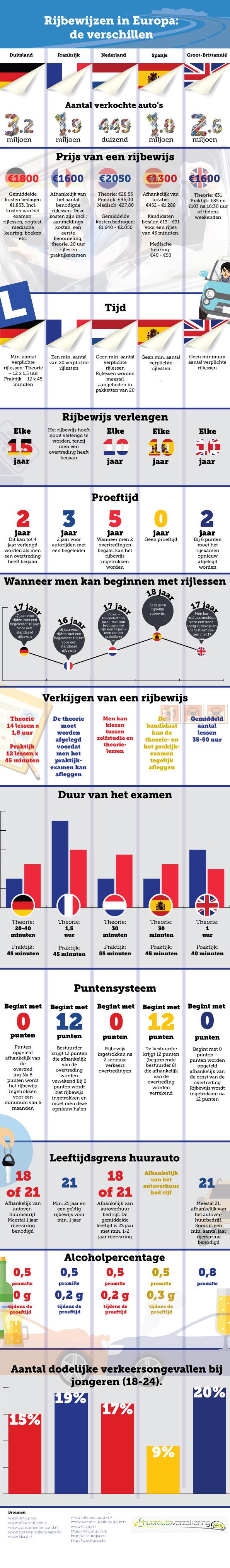 rijbewijzen-in-europa-infographic